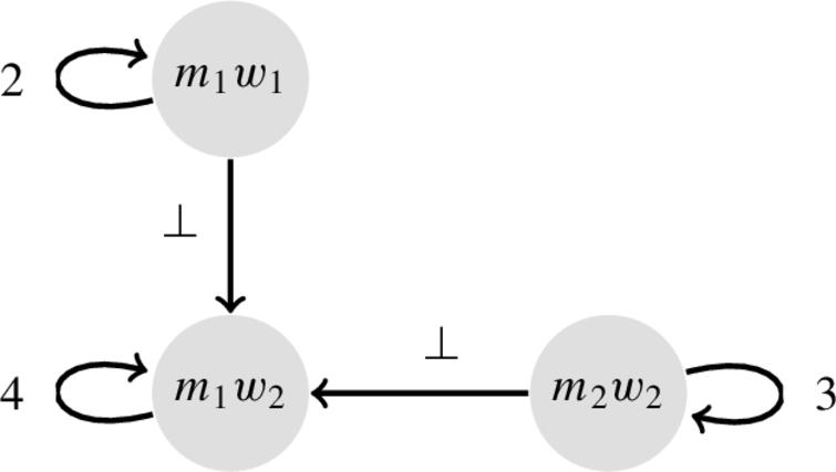 The WAAF encoding of the OSMTI problem in Fig.12. The value of self-attacks is computed by using the egalitarian cost of the couple represented by each argument.