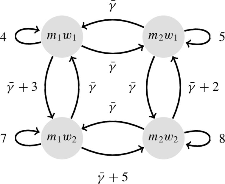 The WAAF encoding of the matching problem in Fig.15. The value of self-attacks is computed by using the egalitarian cost; γ¯ is the sum of them: 24.