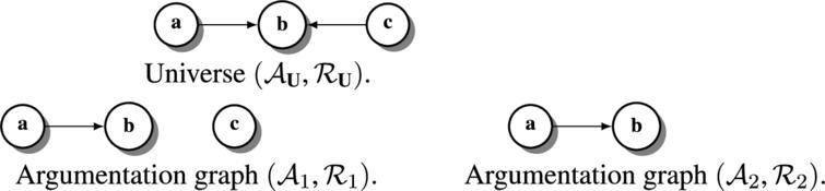 An example of argumentation graphs built on a universe.