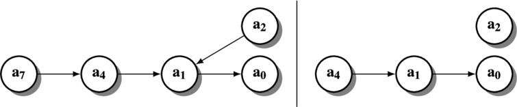 Two possible cases for the argumentation graph of Agent Agb.
