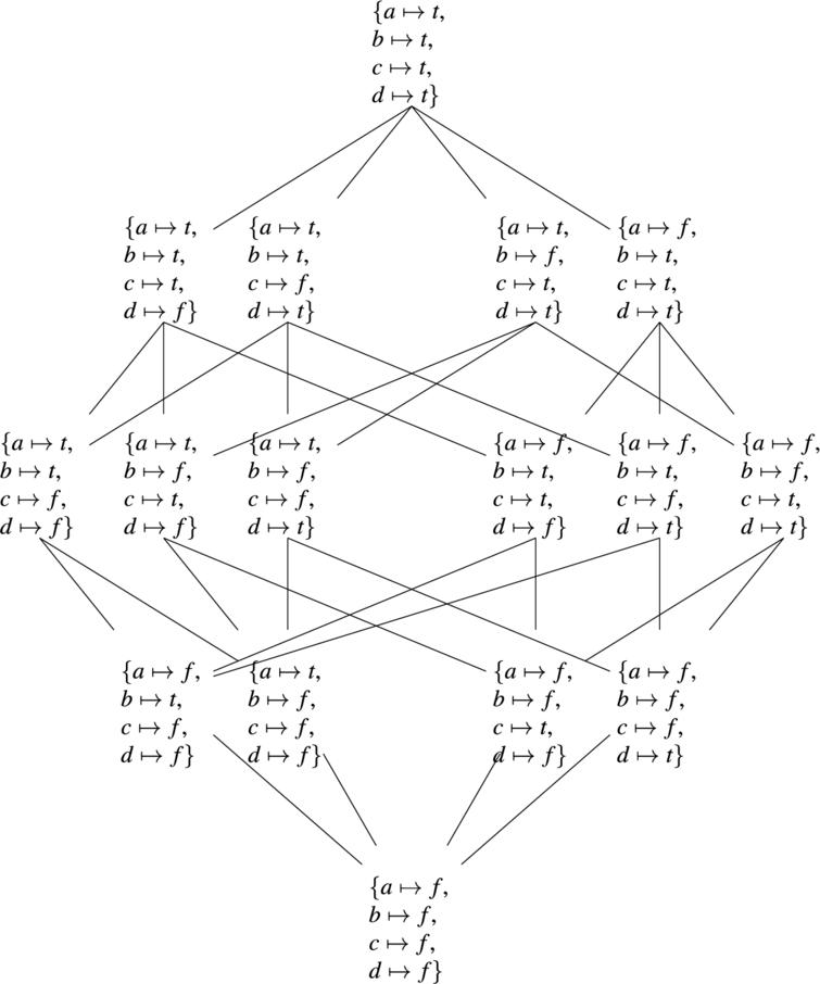 ADF approach, Example3.2.1: the complete lattice built from the set of two-valued interpretations and the ⩽t preordering.