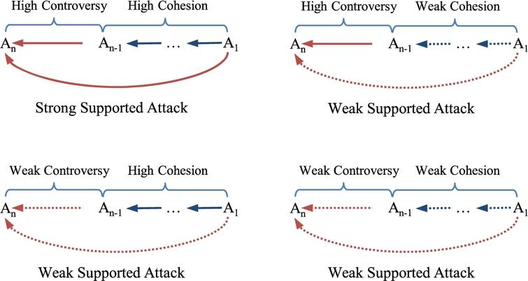 Analysis of supported attacks under a similarity measure.