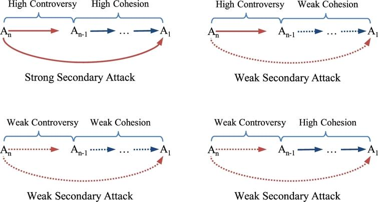 Analysis of secondary attacks under a similarity measure.