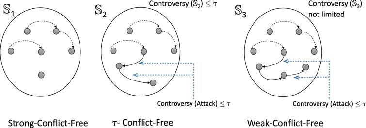 Interpretation of conflict-free set (conflict-free strength).