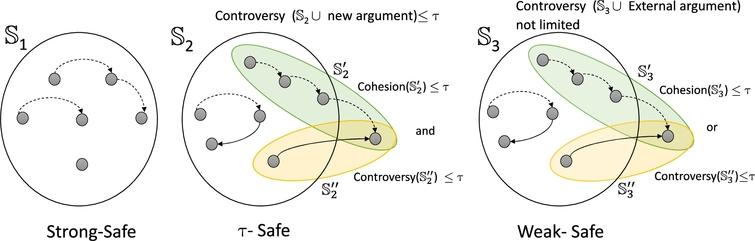 Interpretation of safe set (safe strength).
