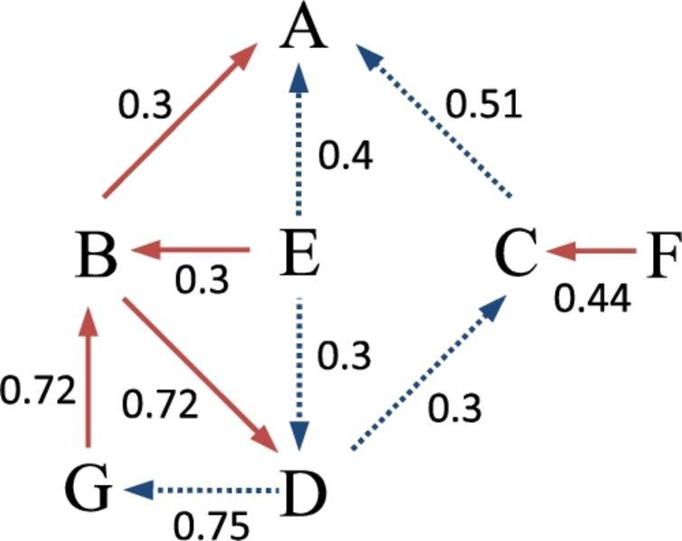 S-BAF argumentation model.
