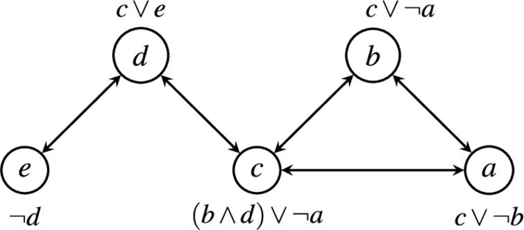 A symmetric ADF which is neither semi-coherent, weakly coherent nor relatively grounded.