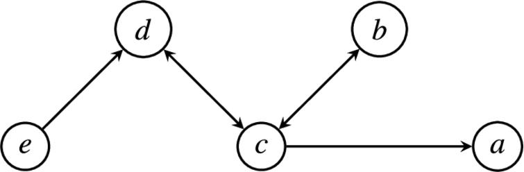 The support-links of the ADF D from Theorem 3 (Figure 3).