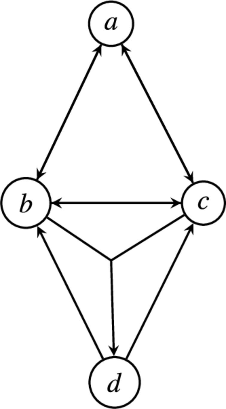 A symmetric SETAF that is not relatively grounded.