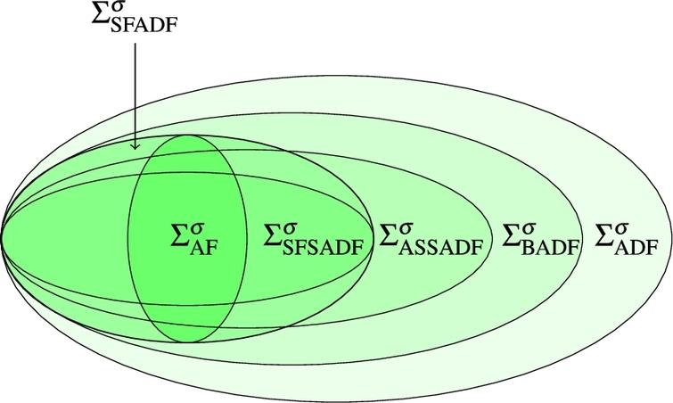 Expressiveness of subclasses of ADFs for σ∈{adm,prf,com}.