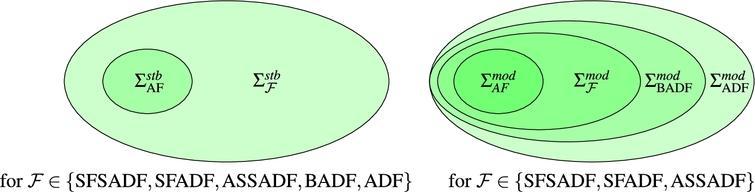 Expressiveness AFs, SFSADFs, SFADFs, ASSADFs, BADFs, ADFs for σ∈{stb,mod}.