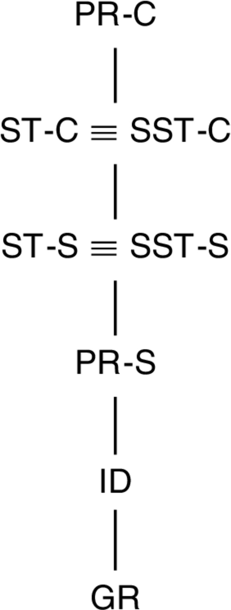 Hasse diagram of the relationship between sets of credulously and skeptically accepted arguments w.r.t. GR, ST, PR, SST, and ID for argumentation frameworks admitting at least one stable extension.