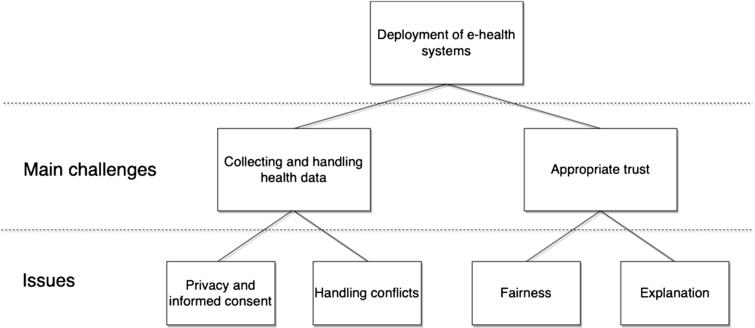 Relationship between main challenges and issues.