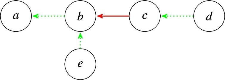 The BAF from Example 2.2, where green (dotted) edges denote supports and red (solid) edges denote attacks.