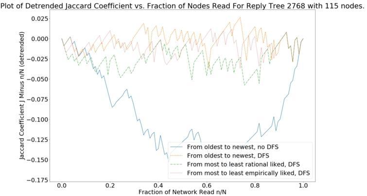 The DJn:=Jn−nN vs. nN curve of Example 4.2 for all four policies.