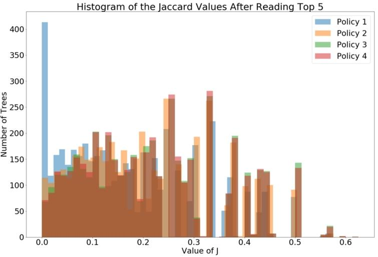 The distribution of the values of J5 for all debates in our dataset, for each policy.