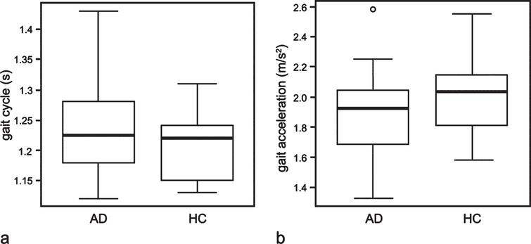 Boxplots illustrating the comparison of gait cycle (a) and gait acceleration (b) among patients with Alzheimer disease (AD) and healthy controls (HC). The horizontal line inside the box indicates the median, and the length of the box is the interquartile range (IQR). The extremes of the whiskers contain the data within 1.5 IQR from the upper or lower quartile. The open circles indicate an outlier.