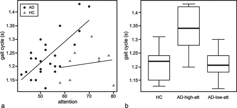 (a) Scatter plots indicating the relationship between attention/concentration and gait cycle in patients with AD and healthy controls. Gait cycle and attention/concentration was moderately correlated in patients with AD, but not correlated in HC (p = 0.101). The regression lines for AD (black line) and HC (gray line) are shown. (b) Boxplots showing a comparison of gait cycle between AD-high-att, AD-low-att, and HC. The parameters of these plots are the same as in Fig. 1.
