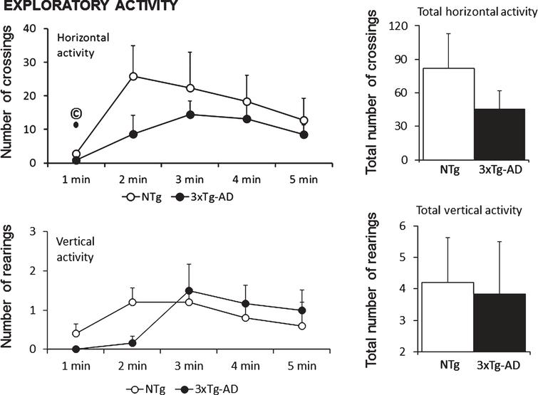 Similar exploratory activity patterns and total counts exhibited in the anxiogenic open-field test in 18-month-old female 3xTg-AD mice as compared to sex- and age-matched NTg mice with normal aging. Interestingly, horizontal activity (number of crossings) shown in the first minute of the test, a variable that measures the level of neophobia to this new environment, correlated (© positive Pearson's correlation, p < 0.05) with lifespan of NTg and 3xTg-AD mice (see Fig. 4B and 4J).