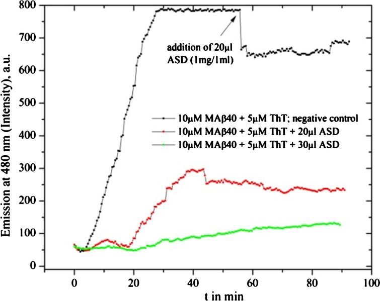 Fluorescence graph of Ashwangandha drug powder (ASD) solvent (1 mg in 1 ml) inhibition test: redline shows the MAβ40 fibrillation process with an added inhibitor substance of 20 μl at the start of the fibrillation test, the green curve with added 30 μl and the black line shows the negative reference of pure fibril formation.