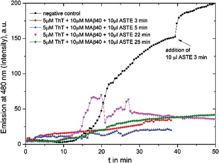 Fluorescence graph of 10 μl Ashwangandha tea extract (ASTE, 3 g in150 ml MilliQ water): black line is the reference where extract had been added after 45 min, the red line is a test of 10 μl ASTE brewed for 3 min added from the beginning, blue line with 10 μl ASTE brewing for 5 min, pink line with 10 μl 22 min, and green line with 10 μl 25 min extract.
