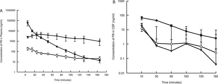 Mean (±SD) concentrations (ng/ml) of P8 in plasma (A) and CSF (B) of rats following a single IV, IN, or SC dose administration. P8 in PBS (11 mg/kg for IV and SC and 5.5 mg/kg for IN) was delivered to rats (n = 6 per dose group). Blood and CSF samples were removed for up to 180 mins from the onset of administration and analyzed by HPLC as described. PK analysis was performed using standard non-compartmental analysis models in Phoenix WinNonlin (v. 6.3). Black circles: IV administration; Open circles: IN administration; Triangles: SC administration.