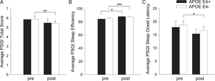 Effects of a 6-month aerobic exercise on subjective sleep quality and sleep efficiency in individuals with APOE ɛ4± alleles. Panel A highlights changes before (pre-intervention) [Mean (SD)=5.8 (3.1)] and after (post-intervention) six-months of aerobic exercise intervention [Mean (SD)=5.4 (3.0)], in total Pittsburgh Sleep Quality Index (PSQI) in the APOE ɛ4– (light bars, n=145) group but not in the APOE ɛ4+ (dark bars, n=54) group. Panel B shows improvements in sleep efficiency in both APOE ɛ4+ (dark bars, n=54) and APOE ɛ4– (light bars, n=145) groups, with the APOE ɛ4+ group having the greatest improvement (4.5 %) before (pre-intervention [Mean (SD)=84.3 (10.7)] and after (post-intervention) six-months of aerobic exercise intervention Mean (SD)=88.1 (14.3). Panel C shows a decrease in sleep latency only in the APOE ɛ4- (light bars, n =145) group from pre-intervention [Mean (SD) = 18.7 (17.5)] to post-intervention [Mean (SD) = 16.6 (16.2)]. Bars represent Means and Standard Error; *p<0.5; **p<0.01; ***p<0.001.