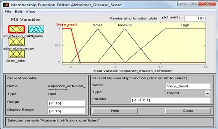 Membership function for apparent diffusion coefficient.