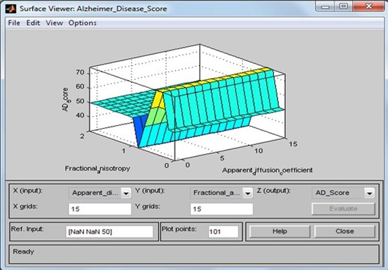 Surface viewer of apparent diffusion coefficient and fractional anisotropy.