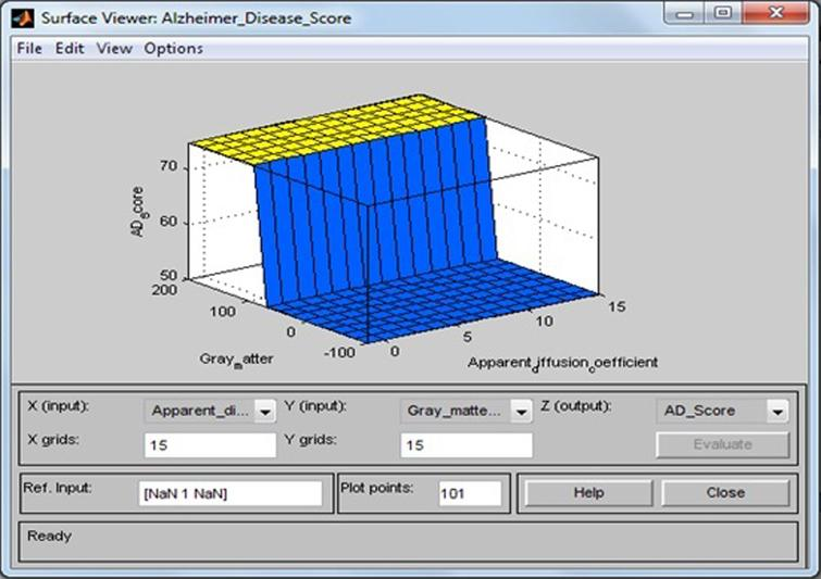 Surface viewer of apparent diffusion coefficient and gray matter.