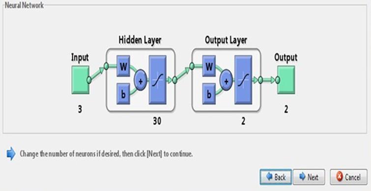 Neural network model.