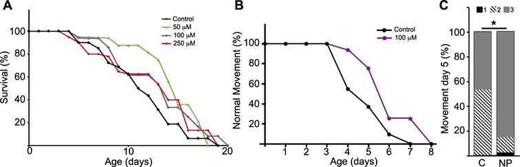 NP103 shows minor effects on lifespan extension of pathogenic tau aex-3/T337 transgenic strain but improves their paralysis phenotype. A) Dose–response Kaplan–Meier survival curve of synchronized mutant aex-3/T337 worms exposed to different doses (0–250 μM) of NP103. B) Curve representing the percentage of aex-3/T337 worms non-treated (black line) or NP103 100 μM treated (purple line) showing wild type-like movement along time. One representative experiment out of three independent assays are shown in (A) and (B); (n=20 worms per experiment and dose). C) Statistical analysis of aex-3/T337 worms motility after 5 days of treatment with vehicle (control, C) or 100 μM NP103 (NP). Motility was scored assigning different values to worms with normal wild type-like movement (value 3), slow movement (value 2) or paralyzed (value 1). Data show means±s.e.m of three independent experiments (n=20 worms per experiment). Chi-square test was performed (*p<0.05).