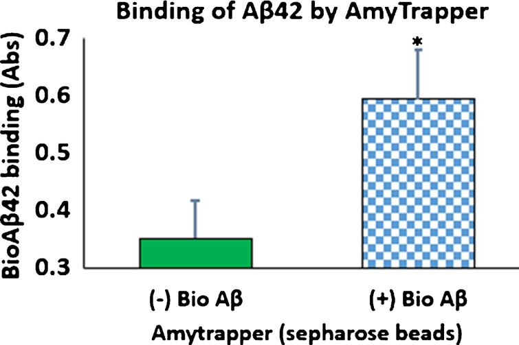 Binding of bio-Aβ42 by Amytrapper (sepharose beads). Values are expressed in absorbance units presented as Mean±SEM from triplicate measurements. Student's T-test was used to determine significance. *p < 0.001.
