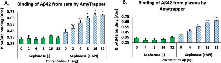 Binding of biotinylated Aβ42 to Amytrapper in (A) human serum spiked with bio-Aβ42 and (B) human plasma spiked with bio-Aβ42. Sepharose (–) act as a negative control. Values are expressed in absorbance units presented as Mean±SEM from triplicate measurements. A) Student's t-test was used to determine significance. *p < 0.05, **p < 0.01, ***p < 0.001. B) Student's t-test was used to determine significance. *p < 0.05, **p < 0.01, ***p < 0.001.