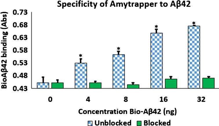 Specificity of Amytrapper for Aβ42. Bio-Aβ42 was allowed to bind to Amytrapper (sepharose beads containing API). Parallel binding was carried out by Amytrapper that was pre-incubated with excess unbiotinylated Aβ42 to block the binding sites. Unblocked and blocked data are represented in the figure. Values are expressed in absorbance units presented as Mean±SEM from triplicate measurements. Student's t-test was used to determine significance. *p < 0.05.