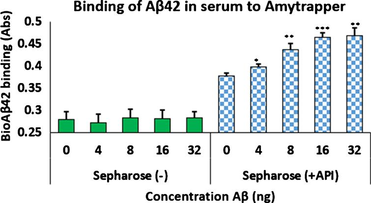 Concentration dependent binding of bio-Aβ42 to Amytrapper. Values are expressed as absorbance and presented as Mean±SEM from triplicate measurements. Student's T-test was used to determine significance. *p < 0.05, **p < 0.005, ***p < 0.001.