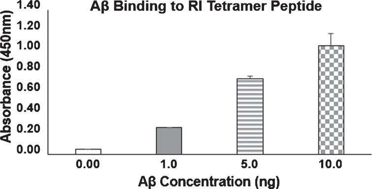 Binding of Aβ42 by Amytrap. RI tetramer peptide binding to Aβ42 by ELISA. 100ng of RI tetramer peptide was coated and probed with 0, 1, 5, or 10ng/well of biotinylated Aβ42. Values are expressed mean absorbance±SD is plotted.