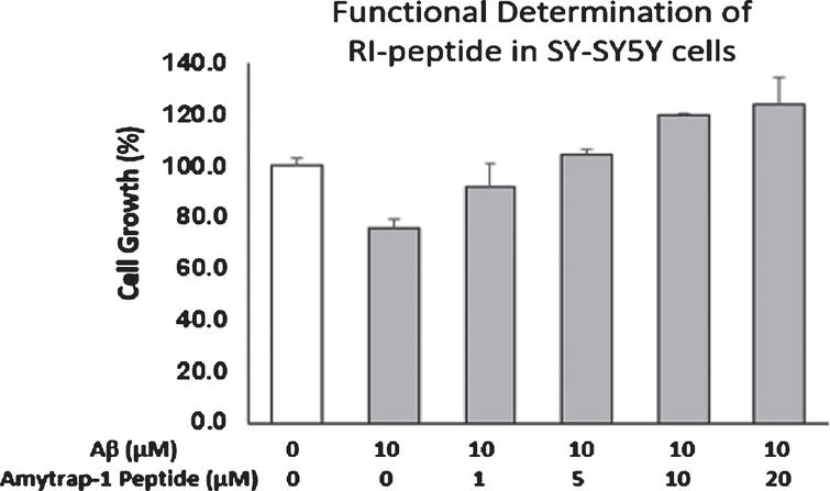 Reversal of cellular cytotoxicity by RI-peptide. SH-SY5Y cells were incubated with 10 μM Aβ42 in the presence of different concentrations of Amytrap peptide in duplicates for 72h. Cell growth was measured with CellTiterGlo and read in a luminometer. Percentage of cell growth was compared with untreated cells (unfilled bar, 100%). Values are expressed as Mean±SD.