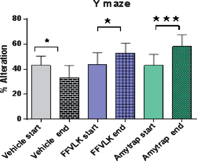 Y-maze % alternation in 5-month-old AD model mice. Changes in percent alteration in Y maze task performed by 5-month-old mice following treatment with vehicle, FFVLK or Amytrap at 100 μg monthly for 5 months. Start and End in the figure equate to Before treatment and After treatment, respectively. Values are expressed as Mean±SD (n=12). *p<0.05, ***p<0.001.