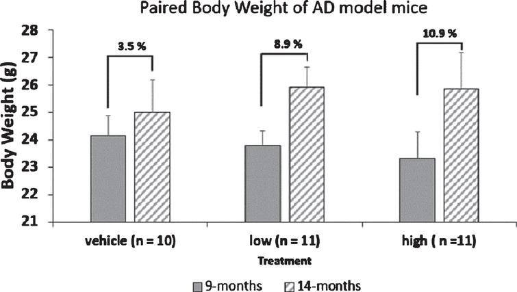 Paired body weight of AD model mice. Mice were weighed at the start and throughout the study. Individual weights were obtained in grams and the average weight for mice at 9 months of age and 14 months of age (start and end) of the study were calculated. The values given represent body weight as Mean±SEM.