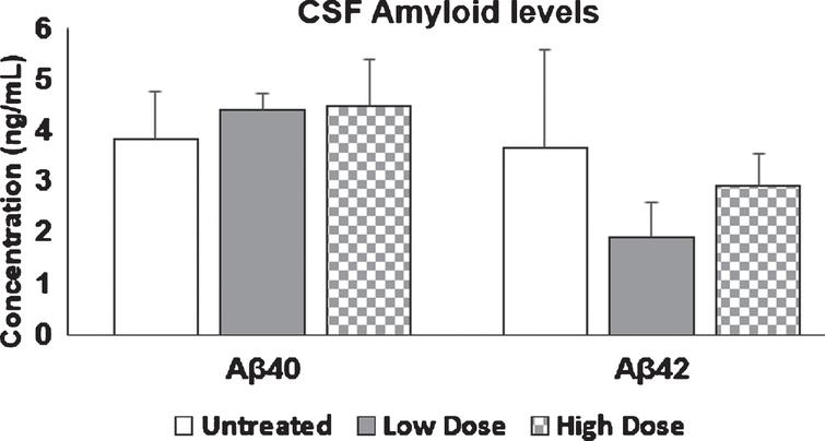 Aβ40 and Aβ42 levels in mice CSF. 9-month-old mice were injected with Amytrap conjugate (6.45 or 16.1mg/kg; Low or High dose) or saline (control) biweekly for 5 months. CSF amyloid levels are expressed in ng/mL. Values are expressed as Mean±SE. Experiments were repeated in triplicate. Vehicle/control (n=10), Low dose or high dose (n=11).