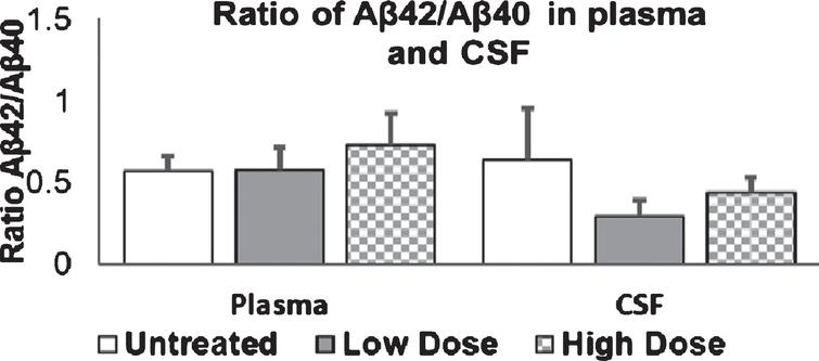 Ratio of Aβ42/Aβ40 in plasma and CSF. 9-month old mice were injected with Amytrap conjugate (6.45 or 16.1mg/kg; Low or High dose) or saline (control) biweekly for 5 months. Ratios were taken for both Plasma and CSF Aβ42/Aβ40. Values are expressed as Mean±SE. Significance was determined using Student's t-test. Vehicle/control (n=10), Low dose or high dose (n=11).