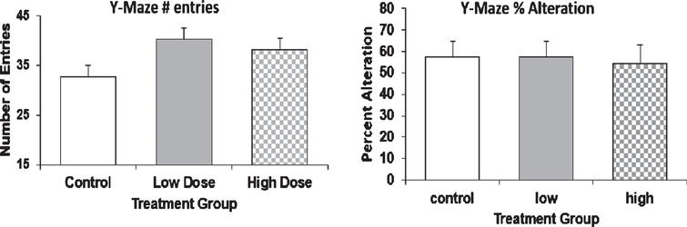 Behavioral analysis of AD mice by Y-Maze. 9-month old mice were injected with Amytrap conjugate (6.45 or 16.1mg/kg; Low or High dose) or saline (control) biweekly for 5 months. Behavioral analysis was tested through Y-Maze. The number of entries (left) and percent alteration (right) in the Y-Maze. Values are expressed as Mean±SD.