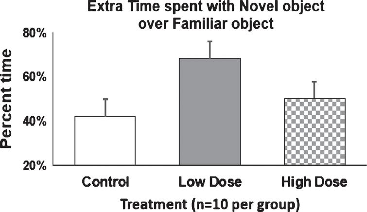 Extra time spent with novel object by AD mice. 9-month old mice were injected with Amytrap conjugate (6.45 or 16.1mg/kg; Low or High dose) or saline (control) biweekly for 5 months. The percent difference in the extra time spent with the novel object over familiar object was calculated for each group and expressed as Mean±SD. Two mice each from low and high dose were found to be major outliers and removed from analyses. Vehicle/control (n=10) and low and high dose (n=10).