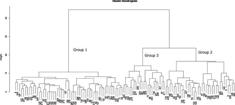 Cluster Dendrogram.