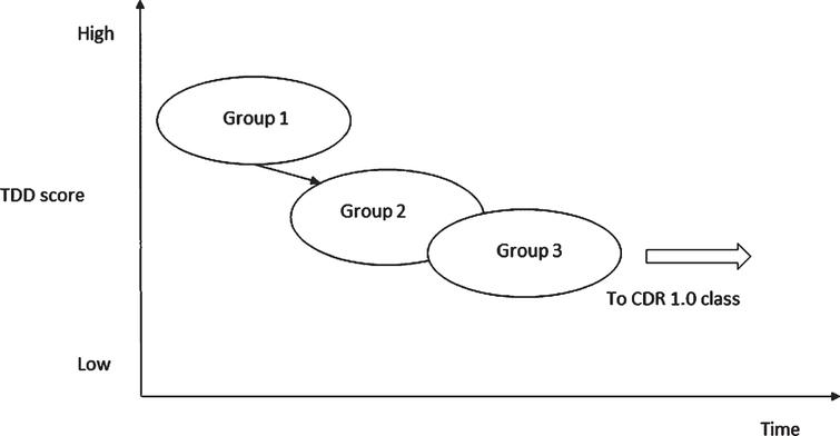 A hypothetical schema for the progression from MCI to mild dementia. In Group 3, implicit memory compensatory strategies such as ADL may work to compensate for explicit memory deficits. It is likely that if explicit memory further deteriorates and the compensation mechanism fails, Group 3 will move to a subgroup in CDR1.0 class.