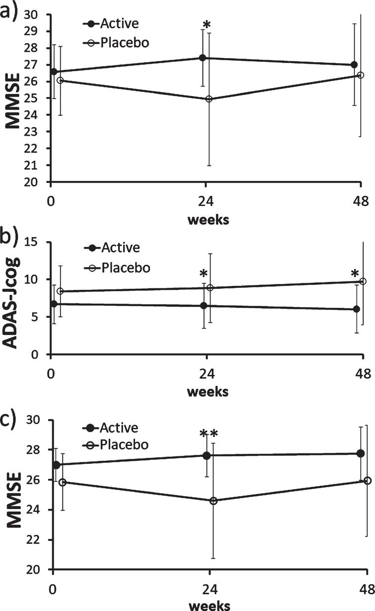 Changes in MMSE and ADAS-Jcog scores in the ITT and PP population. a) There was a significant difference in MMSE scores between the active (FG) and placebo groups at 24 weeks in the ITT population (p=0.041; Mann– Whitney U test). b) There was a significant difference in ADAS-Jcog scores between the active (FG) and placebo groups at 24 weeks (p=0.035) and 48 weeks (p=0.015; Mann– Whitney U test) in the PP population. The MMRM analysis also showed a significant between-group difference (p=0.031). c) There was a significant difference in MMSE scores between the active (FG) and placebo groups at 24 weeks (p=0.008; Mann– Whitney U test) and the mixed effect model for repeated measures also showed a significant difference (p=0.016) in the PP population. ADAS-Jcog, Alzheimer's Disease Assessment Scale-Cognitive Subscale, Japanese version; ITT, intention-to-treat; MMSE, Mini-Mental State Examination; MMRM, mixed effect model for repeated measures, PP, per protocol.