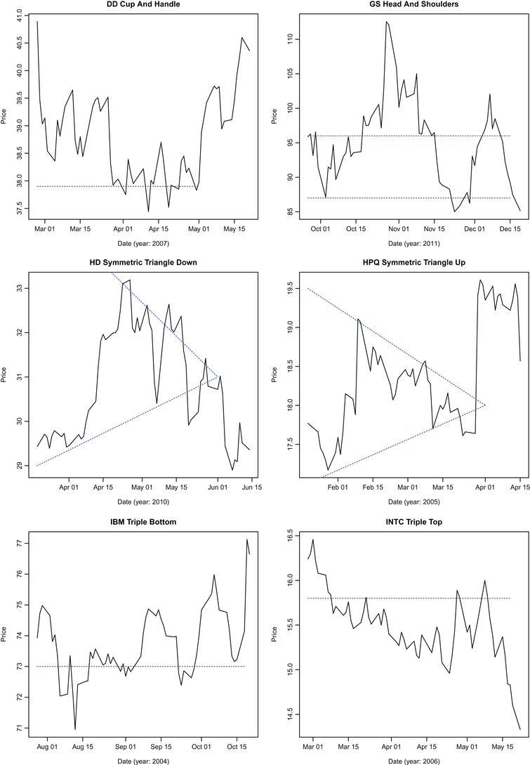 Specimen patterns identified by the algorithm.