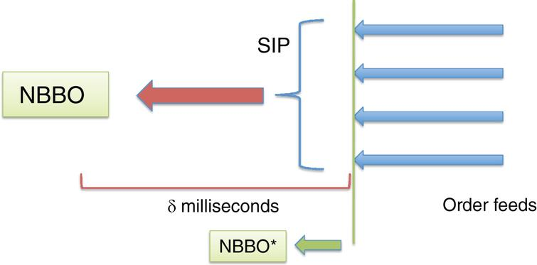 Exploitation of latency differential. Rapid processing of the order stream enables private computation of the NBBO before it is reflected in the public quote from the SIP.