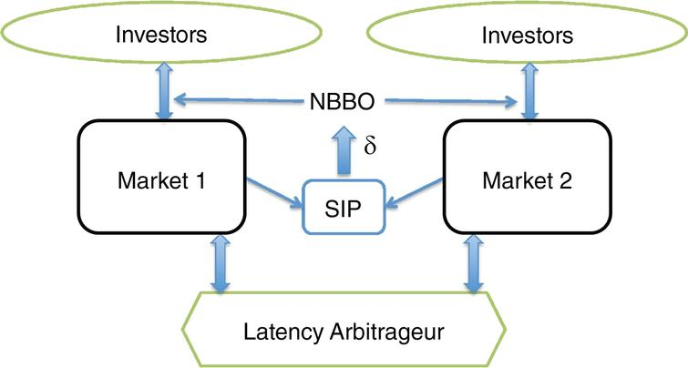 Two-market model with one infinitely fast latency arbitrageur and multiple background investors. A single security is traded on the two markets. Each background investor is associated primarily with one of the two markets, and its order is routed to its alternate market if and only if the NBBO quote indicates an immediate execution. The latency arbitrageur has undelayed access to both markets, so it can immediately detect arbitrage opportunities arising from the delay in NBBO calculation.